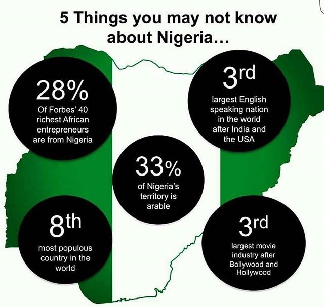 Things-to-know-about-Nigeria-third-world-largert-english-speaking-nation-third-largest-movie-industry - more twenty eight of african people who are feature in the forbes list of richest african that are under the age of 40 are from nigeria -
