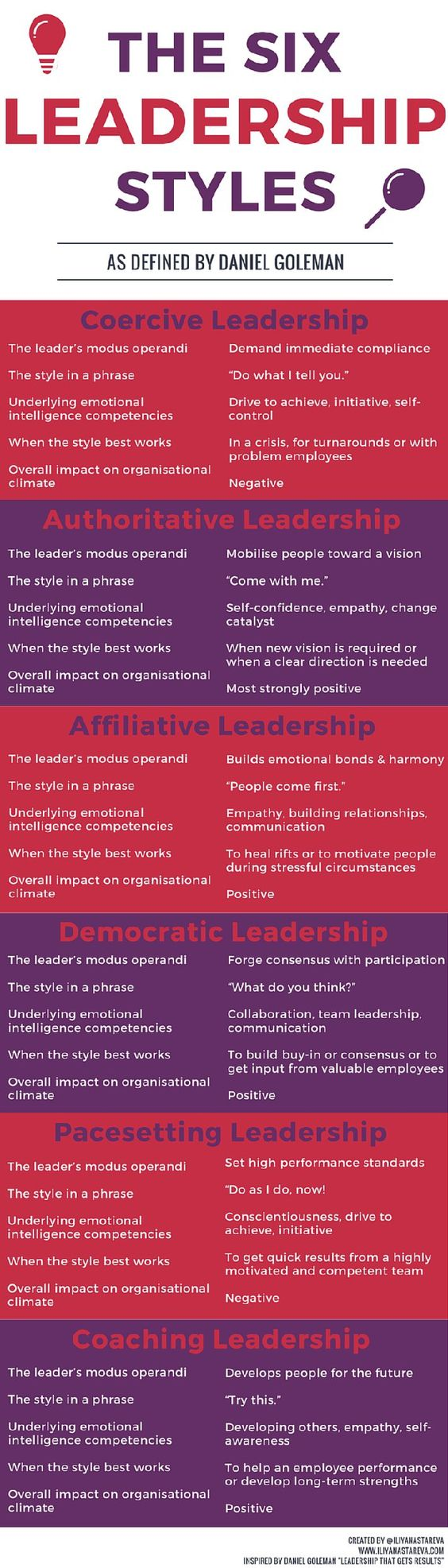 different-types-of-leadership-leaders-leader - Coercive, authoritative, coaching, affiliative, pacesetting and democratic leadership. Coercive and pacesetting styles of leadership - leaders - leader - forms of leadership - - some leaders push their workers to do all the work without helping them - some motivate their worker by helping them realize their true potential - so like to take all the creadit, but barely contribuates to the decisions and actions that leads to success - some don't respect their followers, but always demands maximum respect from them - They always say I did it by myself instead of, we did it together.